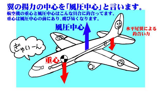 飛行機の重心