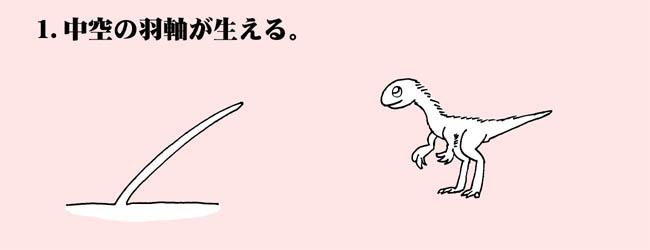 進化その1
